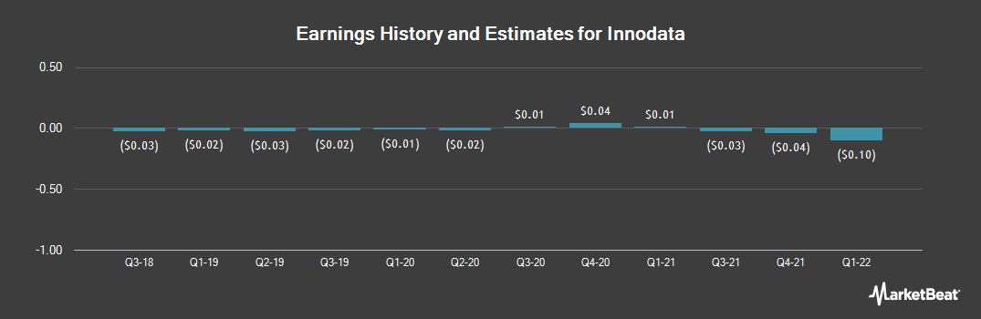 Earnings by Quarter for Innodata (NASDAQ:INOD)