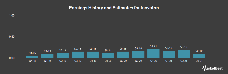 Earnings by Quarter for Inovalon Holdings (NASDAQ:INOV)