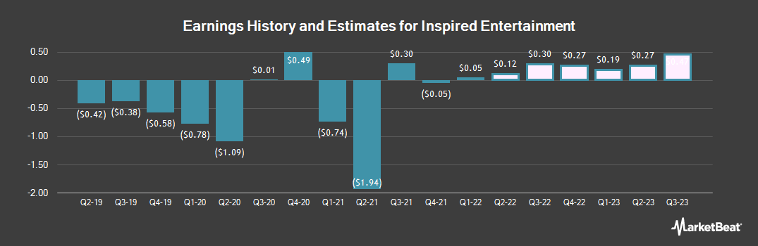 Earnings by Quarter for Inspired Entertainment (NASDAQ:INSE)