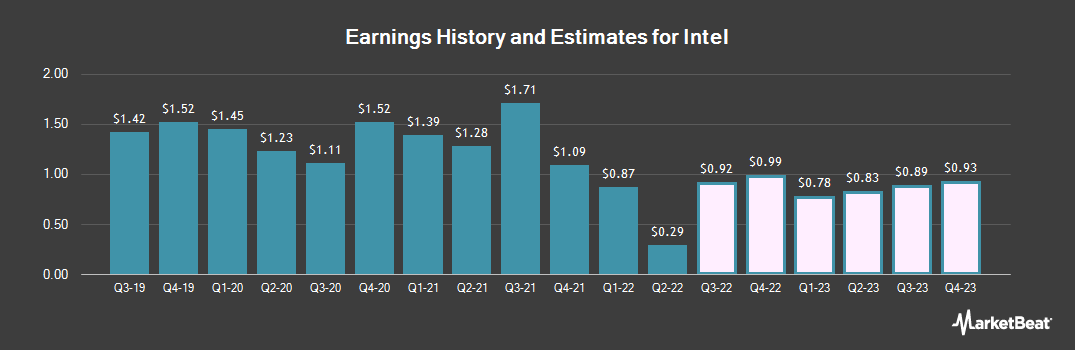 Earnings by Quarter for Intel Corporation (NASDAQ:INTC)
