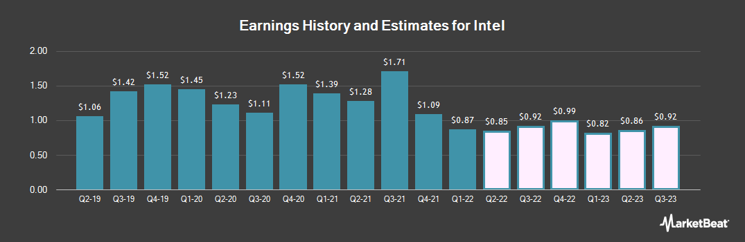 Earnings by Quarter for Intel (NASDAQ:INTC)