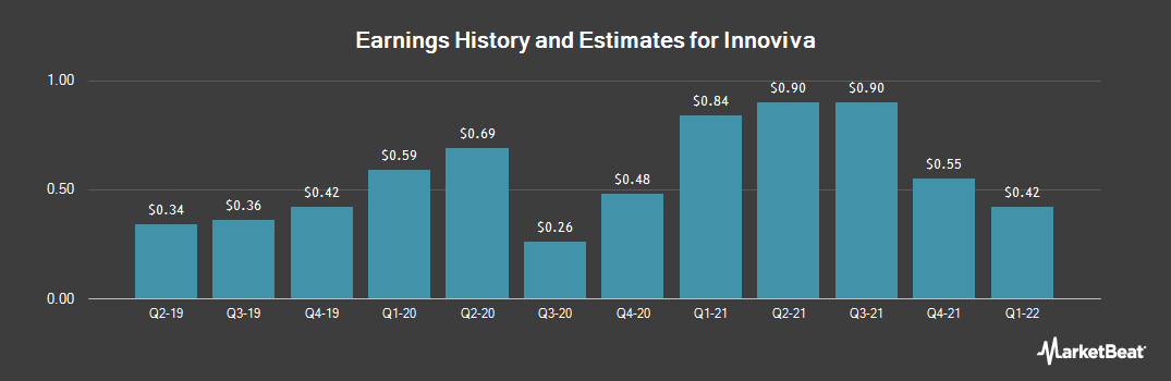 Earnings by Quarter for Innoviva (NASDAQ:INVA)
