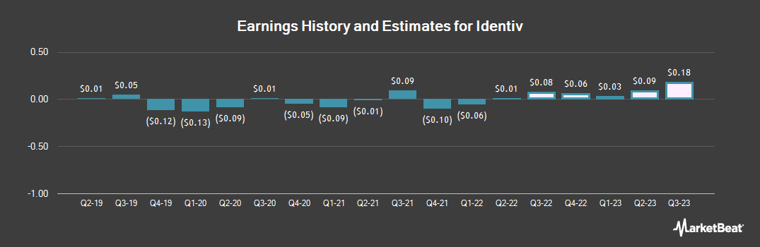 Earnings by Quarter for Identiv (NASDAQ:INVE)