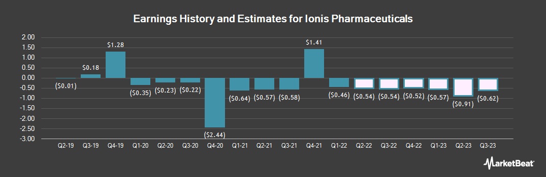 Earnings by Quarter for Ionis Pharmaceuticals (NASDAQ:IONS)