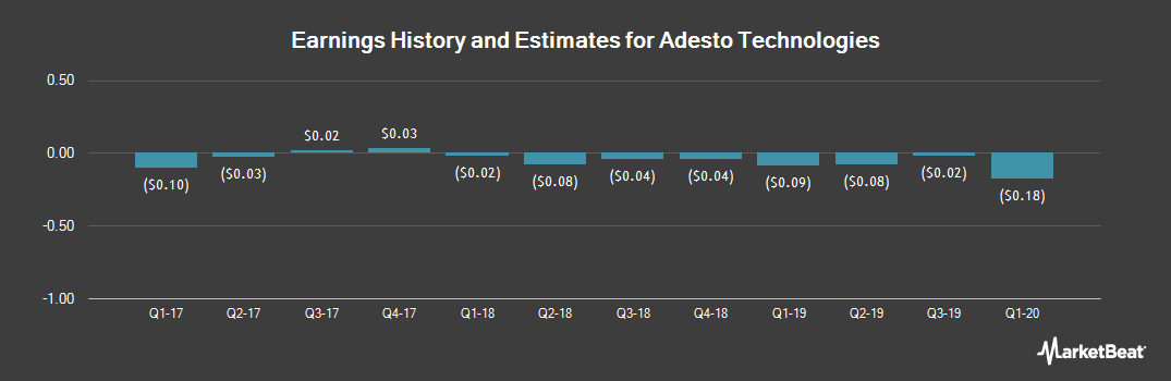 Earnings by Quarter for Adesto Technologies Corporation (NASDAQ:IOTS)