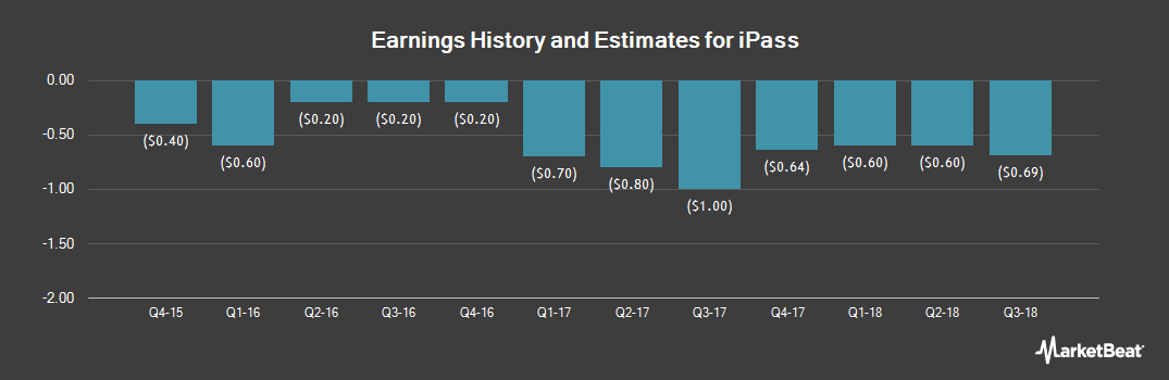 Earnings by Quarter for iPass (NASDAQ:IPAS)