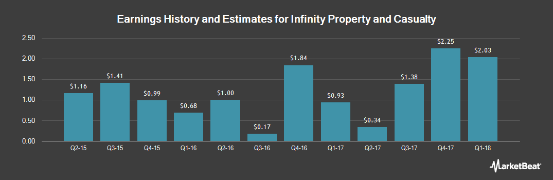 Earnings by Quarter for Infinity Property and Casualty Corporation (NASDAQ:IPCC)