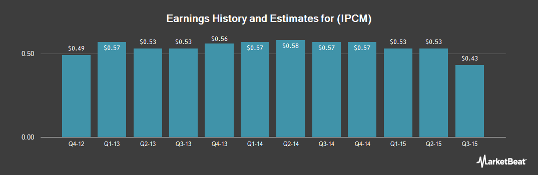 Earnings by Quarter for Intrepid Healthcare Services (NASDAQ:IPCM)