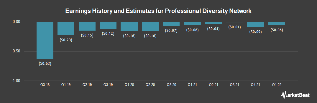 Earnings by Quarter for Professional Diversity Network (NASDAQ:IPDN)