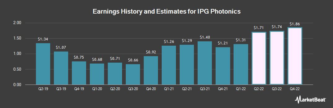 Earnings by Quarter for IPG Photonics (NASDAQ:IPGP)