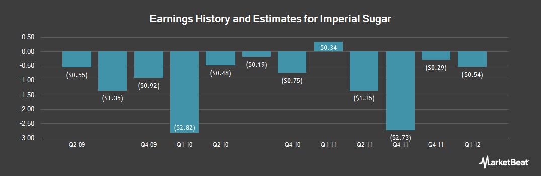 Earnings by Quarter for Imperial Sugar (NASDAQ:IPSU)