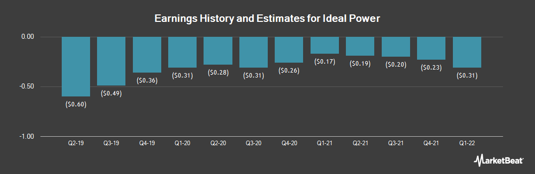 Earnings by Quarter for Ideal Power (NASDAQ:IPWR)