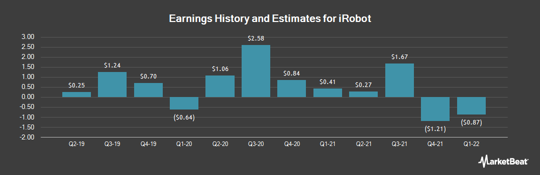 Earnings by Quarter for iRobot Corporation (NASDAQ:IRBT)