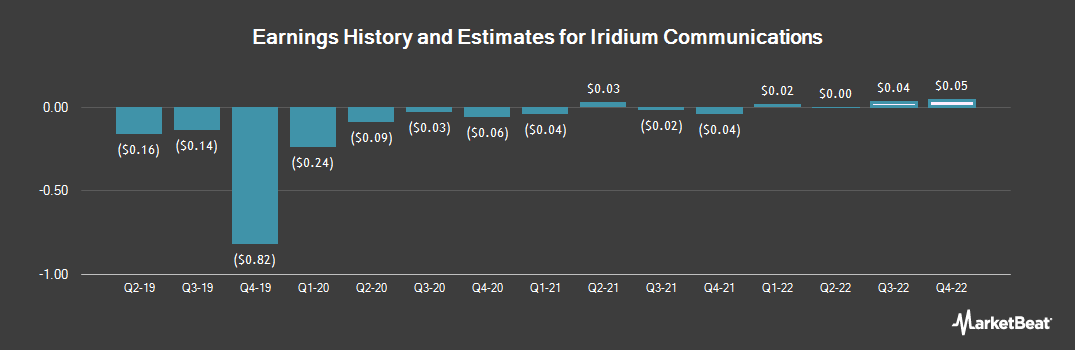 Earnings by Quarter for Iridium Communications (NASDAQ:IRDM)