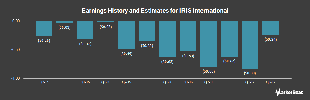 Earnings by Quarter for IRIS International (NASDAQ:IRIS)