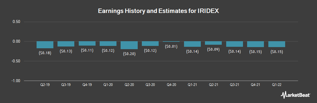 Earnings by Quarter for IRIDEX (NASDAQ:IRIX)