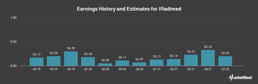 Earnings by Quarter for Iradimed (NASDAQ:IRMD)