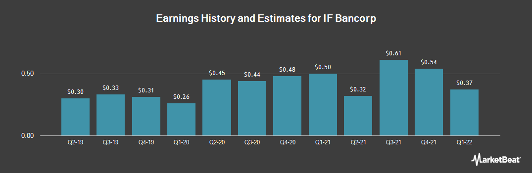 Earnings by Quarter for IF Bancorp (NASDAQ:IROQ)