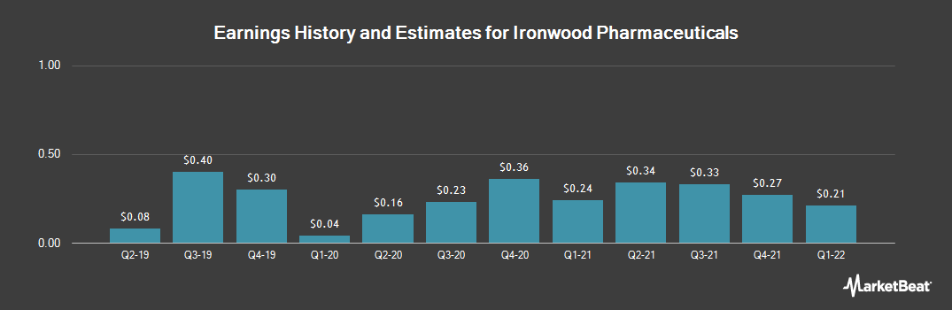 Earnings by Quarter for Ironwood Pharmaceuticals (NASDAQ:IRWD)