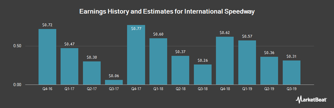 Earnings by Quarter for International Speedway (NASDAQ:ISCA)