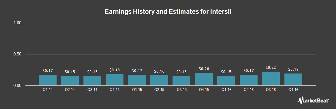 Earnings by Quarter for Intersil (NASDAQ:ISIL)