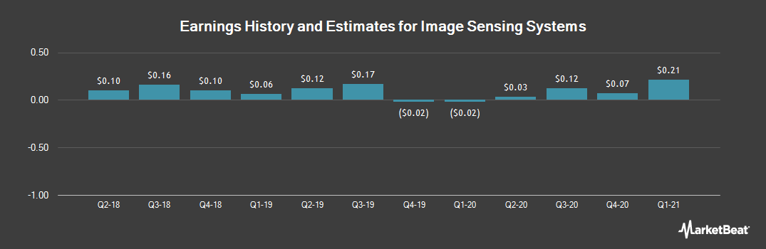 Earnings by Quarter for Image Sensing Systems (NASDAQ:ISNS)