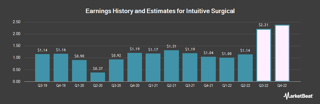 Earnings by Quarter for Intuitive Surgical (NASDAQ:ISRG)