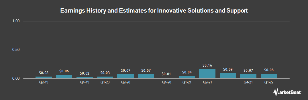 Earnings by Quarter for Innovative Solutions & Support (NASDAQ:ISSC)