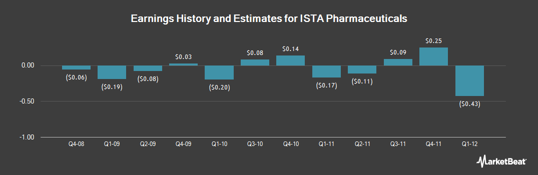 Earnings by Quarter for Ista Pharmaceuticals (NASDAQ:ISTA)