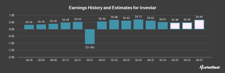 Earnings by Quarter for Investar Holding Corporation (NASDAQ:ISTR)