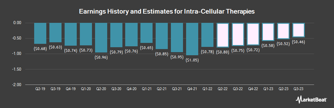 Earnings by Quarter for Intra-Cellular Therapies (NASDAQ:ITCI)