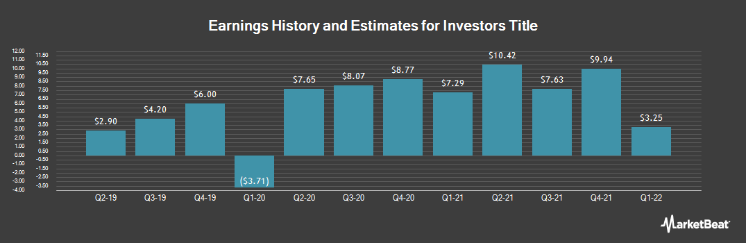 Earnings by Quarter for Investors Title (NASDAQ:ITIC)