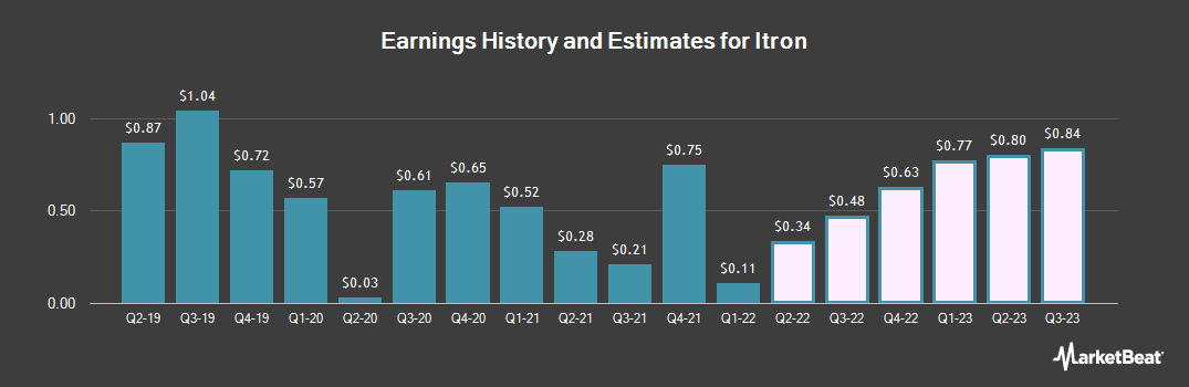 Earnings by Quarter for Itron (NASDAQ:ITRI)