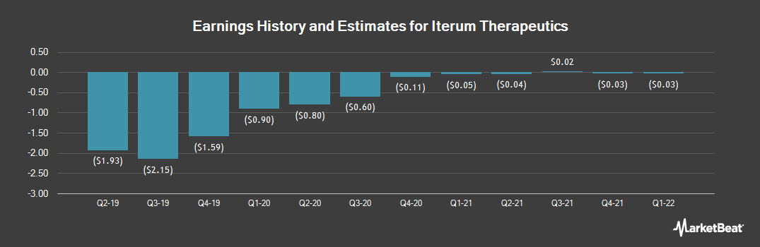 Earnings by Quarter for Iterum Therapeutics (NASDAQ:ITRM)
