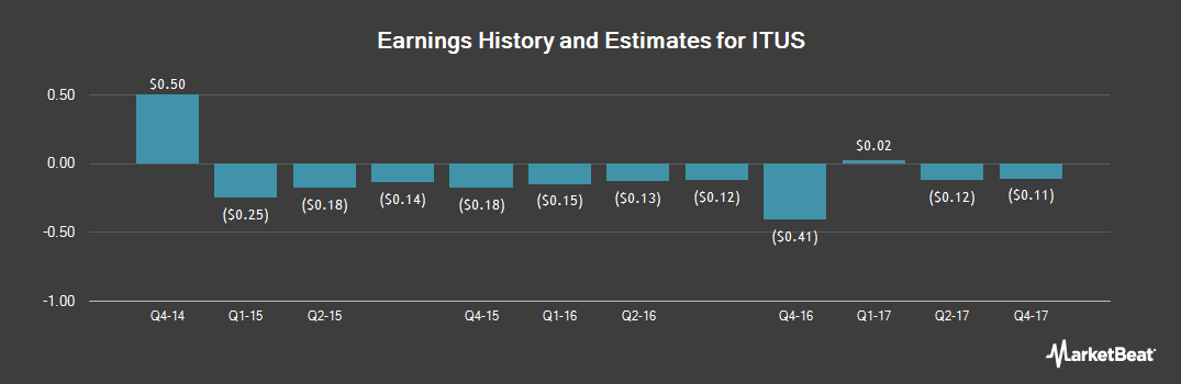 Earnings by Quarter for ITUS (NASDAQ:ITUS)