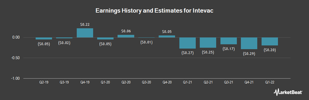 Earnings by Quarter for Intevac (NASDAQ:IVAC)