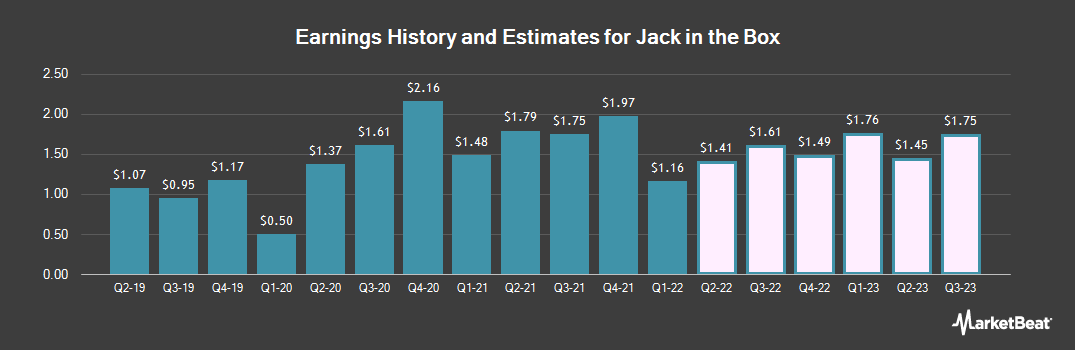 Earnings by Quarter for Jack in the Box (NASDAQ:JACK)