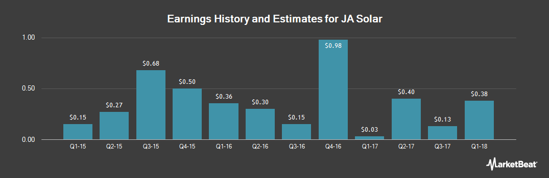 Earnings by Quarter for JA Solar Holdings Co. (NASDAQ:JASO)