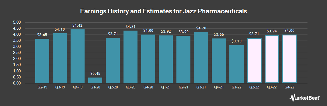 Earnings by Quarter for Jazz Pharmaceuticals PLC (NASDAQ:JAZZ)