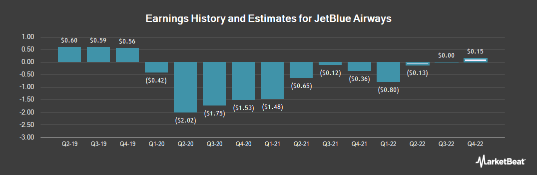 Earnings by Quarter for JetBlue Airways Corporation (NASDAQ:JBLU)
