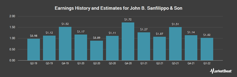 Earnings by Quarter for John B. Sanfilippo & Son (NASDAQ:JBSS)