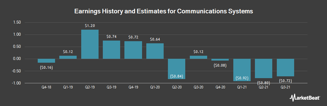 Earnings by Quarter for Communications Systems (NASDAQ:JCS)