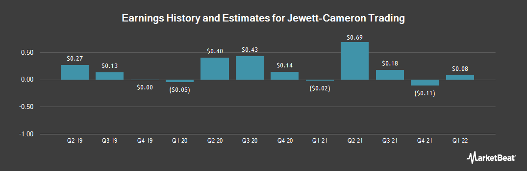 Earnings by Quarter for Jewett-Cameron Trading (NASDAQ:JCTCF)
