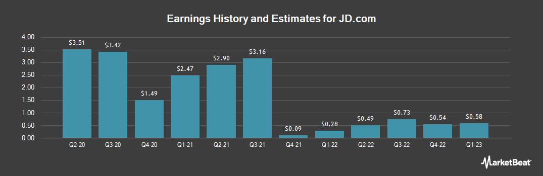 Earnings by Quarter for JD.com (NASDAQ:JD)