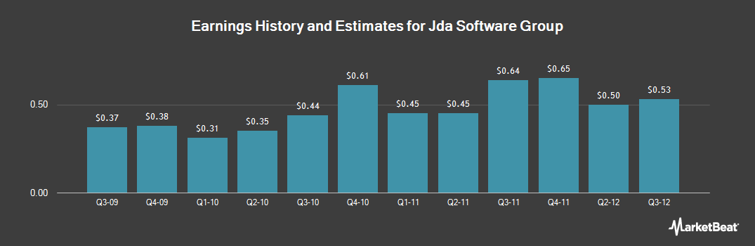 Earnings by Quarter for Jda Software Group (NASDAQ:JDAS)