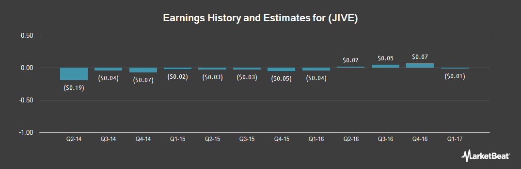 Earnings by Quarter for Jive Software (NASDAQ:JIVE)
