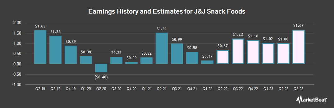 Earnings by Quarter for J & J Snack Foods Corp. (NASDAQ:JJSF)