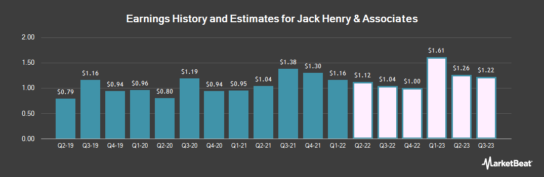 Earnings by Quarter for Jack Henry & Associates (NASDAQ:JKHY)