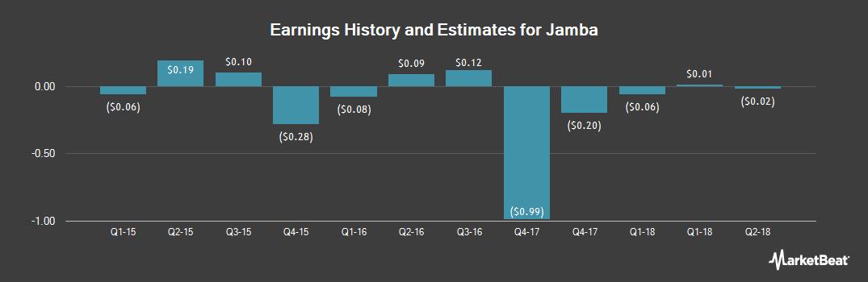 Earnings by Quarter for Jamba (NASDAQ:JMBA)