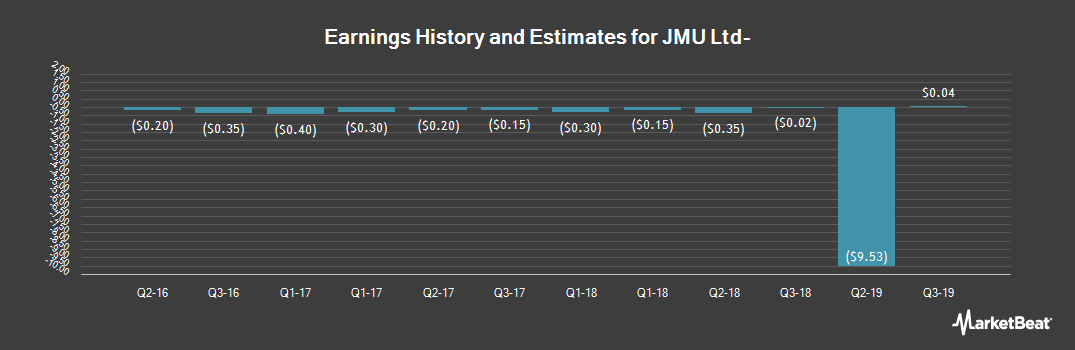 Earnings by Quarter for Wowo Limited (NASDAQ:JMU)
